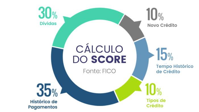 como aumentar o score do cpf
